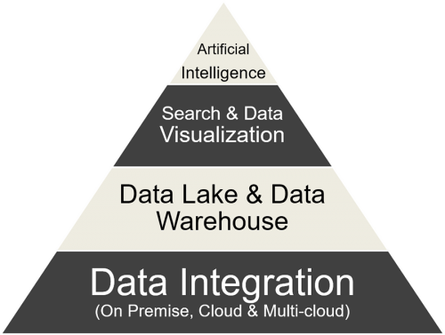 Service offerings, Artificial Intelligence, Data Lake, Data Warehouse, Data Integration, Multi-Cloud, Cloud